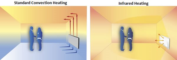 Convection heater Vs Eco heater